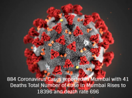 884 Coronavirus Cases reported in Mumbai with 41 Deaths Total Number of Case In Mumbai Rises to 18396 and death rate 696